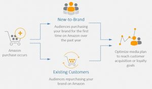 Introduce new campaigns-click42