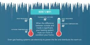 Why is My Utility Bill So High in the Winter-click42